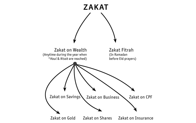 Zakat means both 'purification' and 'growth' .-zakat-1-jpg